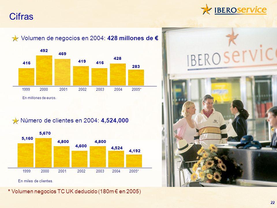Cifras Volumen de negocios en 2004: 428 millones de €