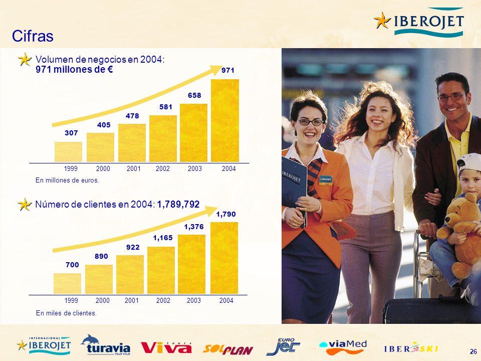 Cifras Volumen de negocios en 2004: 971 millones de €