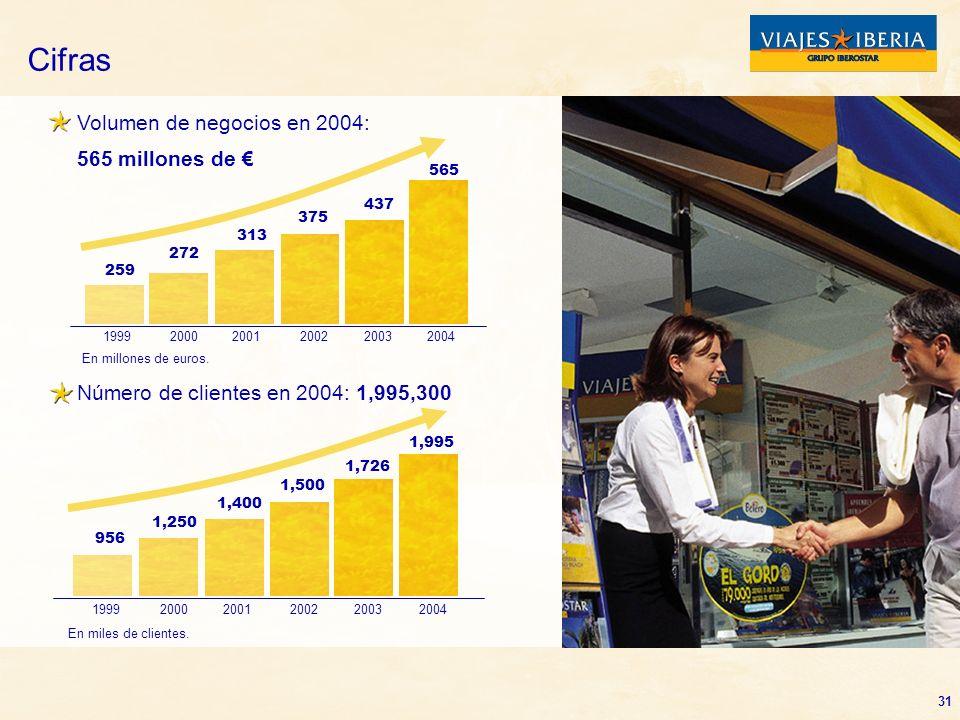 Cifras Volumen de negocios en 2004: 565 millones de €