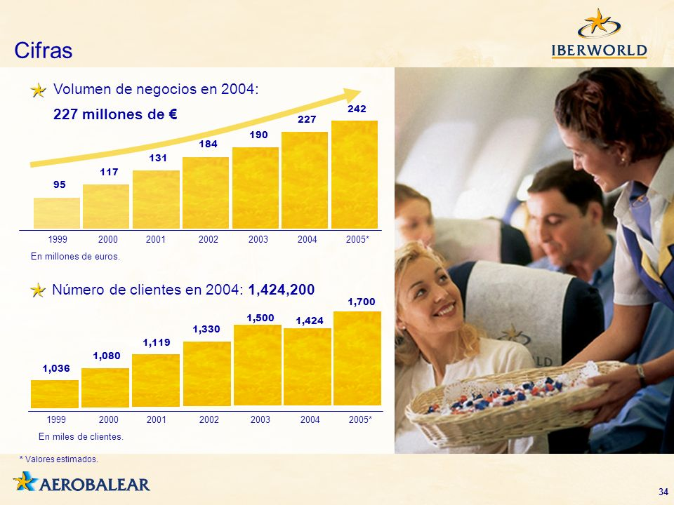 Cifras Volumen de negocios en 2004: 227 millones de €