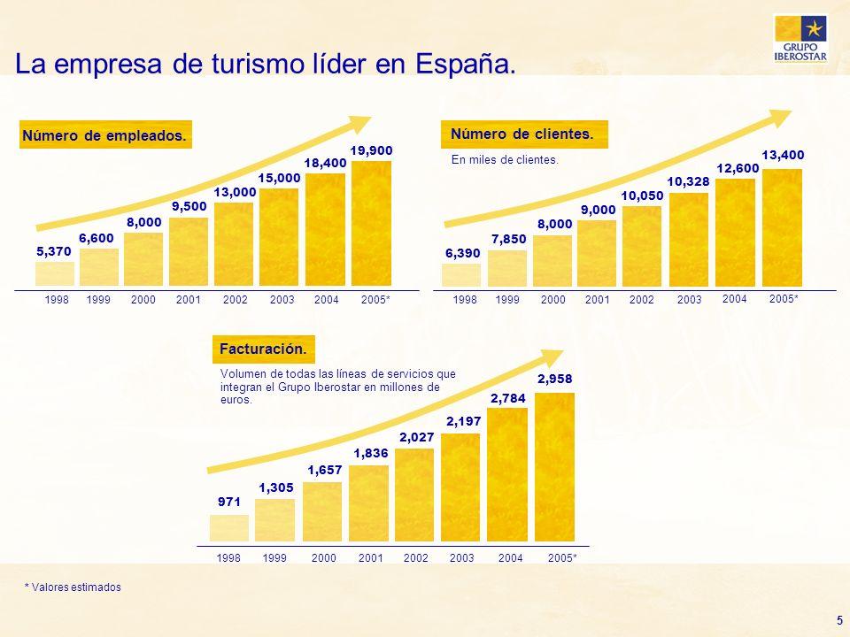 La empresa de turismo líder en España.