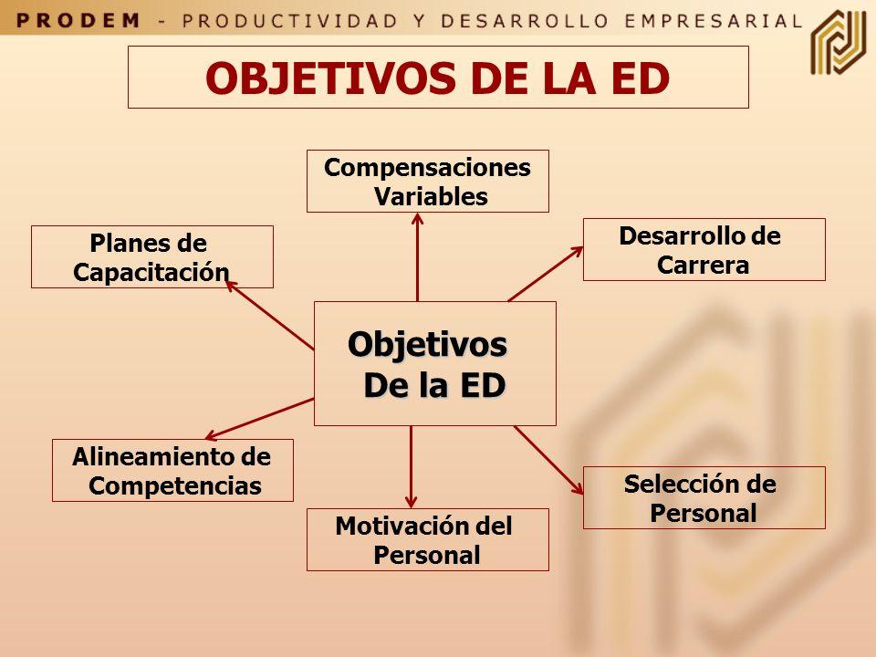 OBJETIVOS DE LA ED Objetivos De la ED Compensaciones Variables