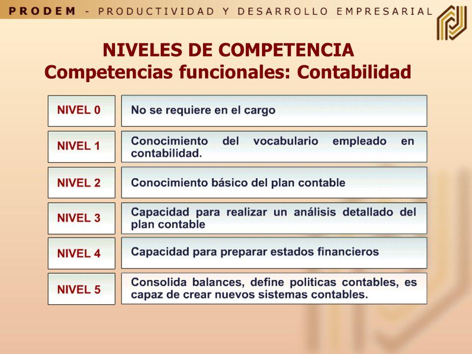 NIVELES DE COMPETENCIA Competencias funcionales: Contabilidad