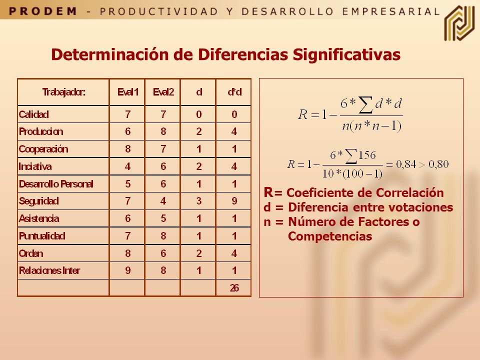 Determinación de Diferencias Significativas