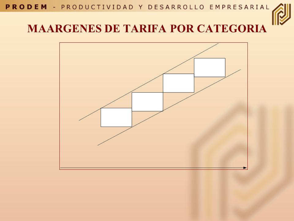 MAARGENES DE TARIFA POR CATEGORIA