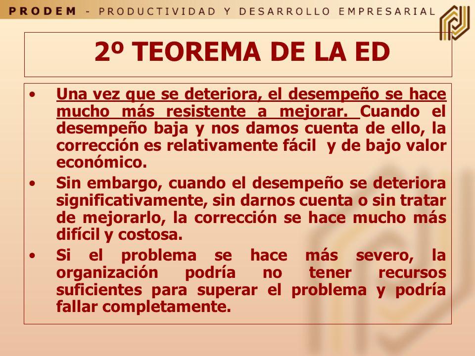 2º TEOREMA DE LA ED