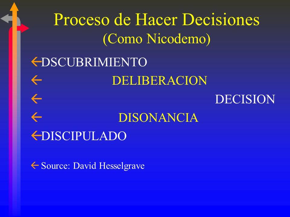 Proceso de Hacer Decisiones (Como Nicodemo)