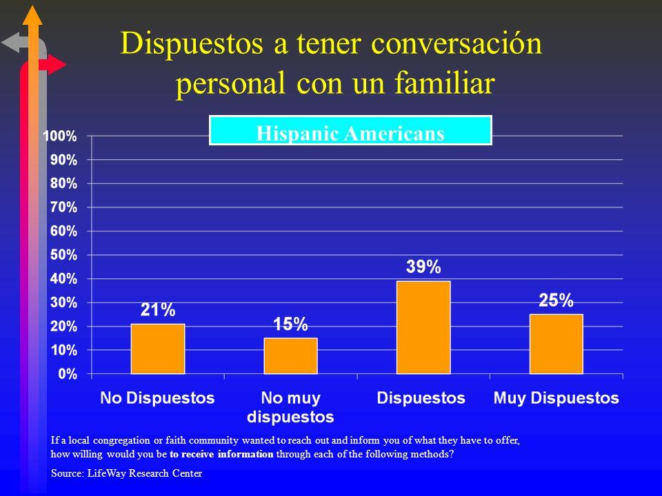 Dispuestos a tener conversación personal con un familiar