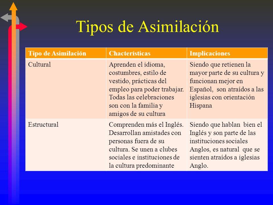 Tipos de Asimilación Tipo de Asimilación Chacterísticas Implicaciones