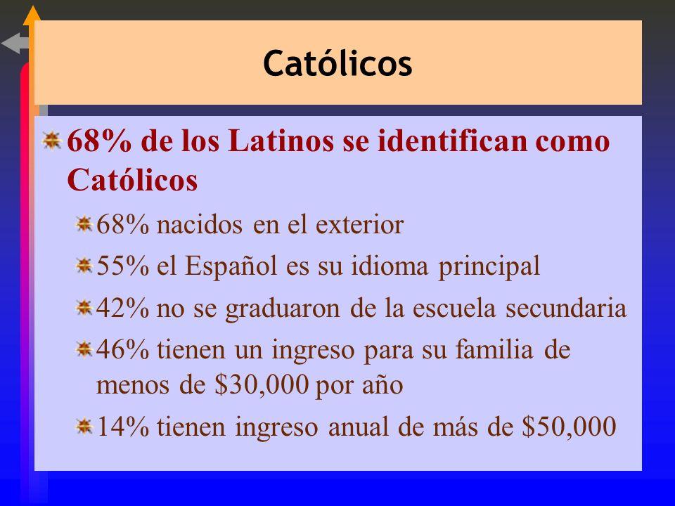 Católicos 68% de los Latinos se identifican como Católicos