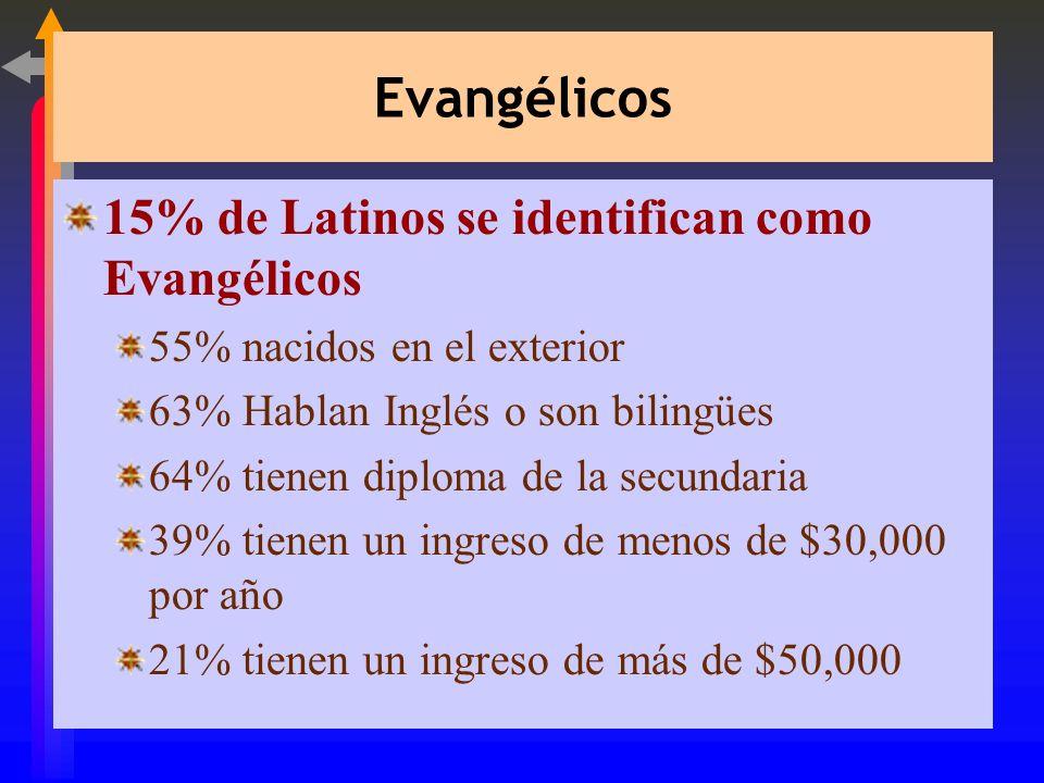 Evangélicos 15% de Latinos se identifican como Evangélicos