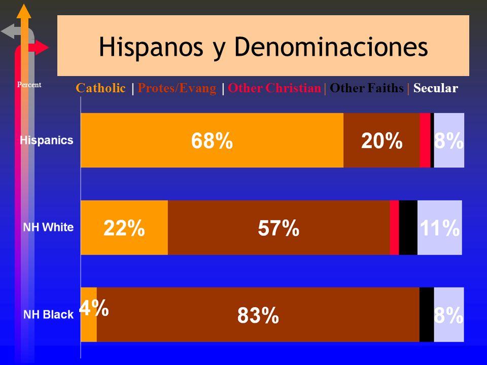 Hispanos y Denominaciones