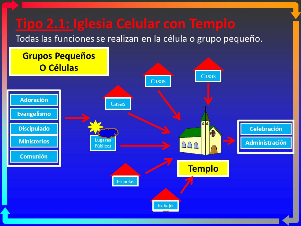 Tipo 2.1: Iglesia Celular con Templo
