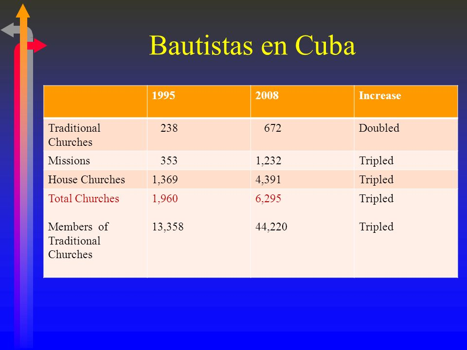 Bautistas en Cuba 1995 2008 Increase Traditional Churches 238 672