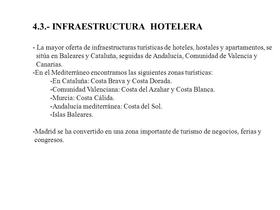4.3.- INFRAESTRUCTURA HOTELERA