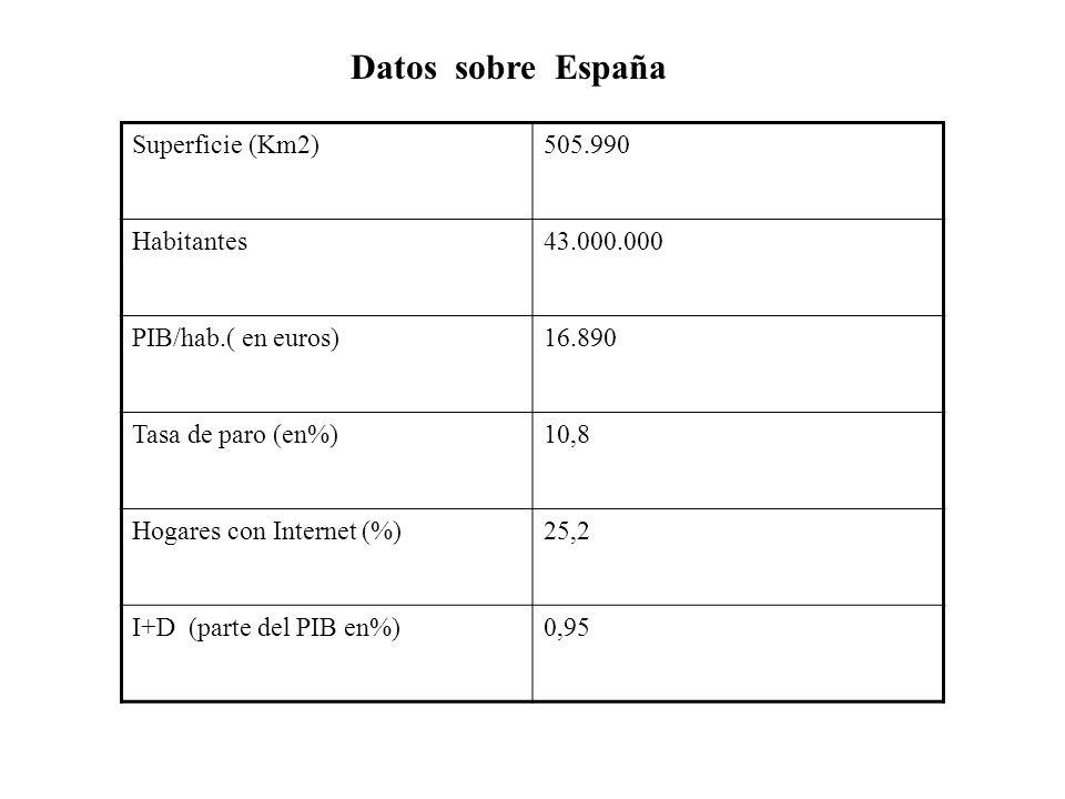 Datos sobre España Superficie (Km2) 505.990 Habitantes 43.000.000