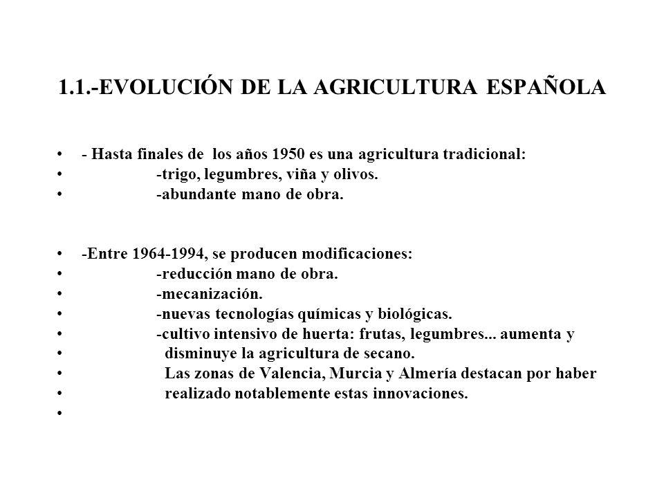1.1.-EVOLUCIÓN DE LA AGRICULTURA ESPAÑOLA