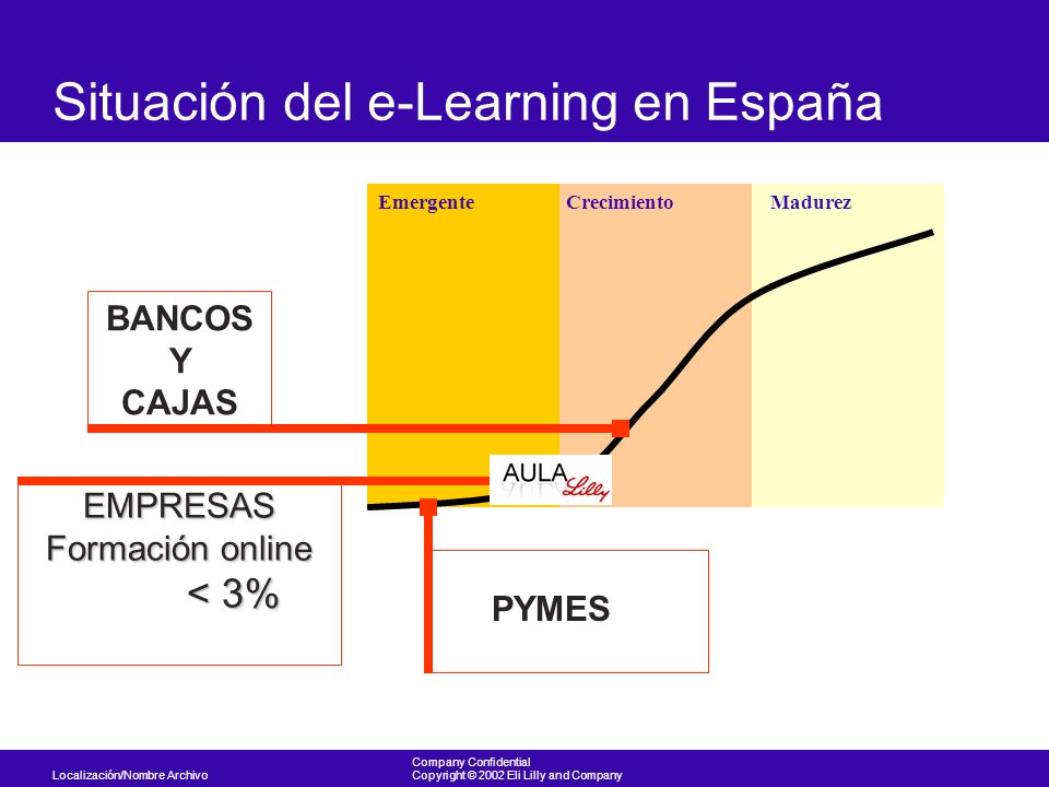 Situación del e-Learning en España