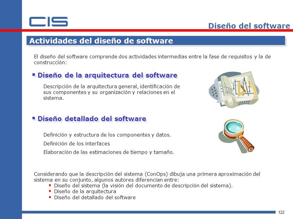 Actividades del diseño de software