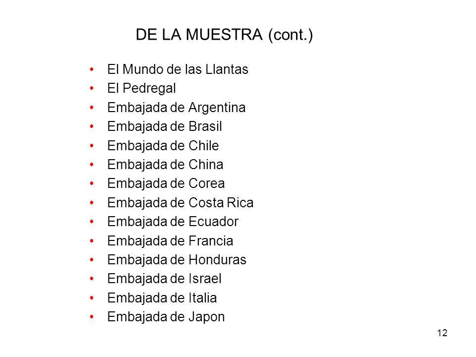 DE LA MUESTRA (cont.) El Mundo de las Llantas El Pedregal
