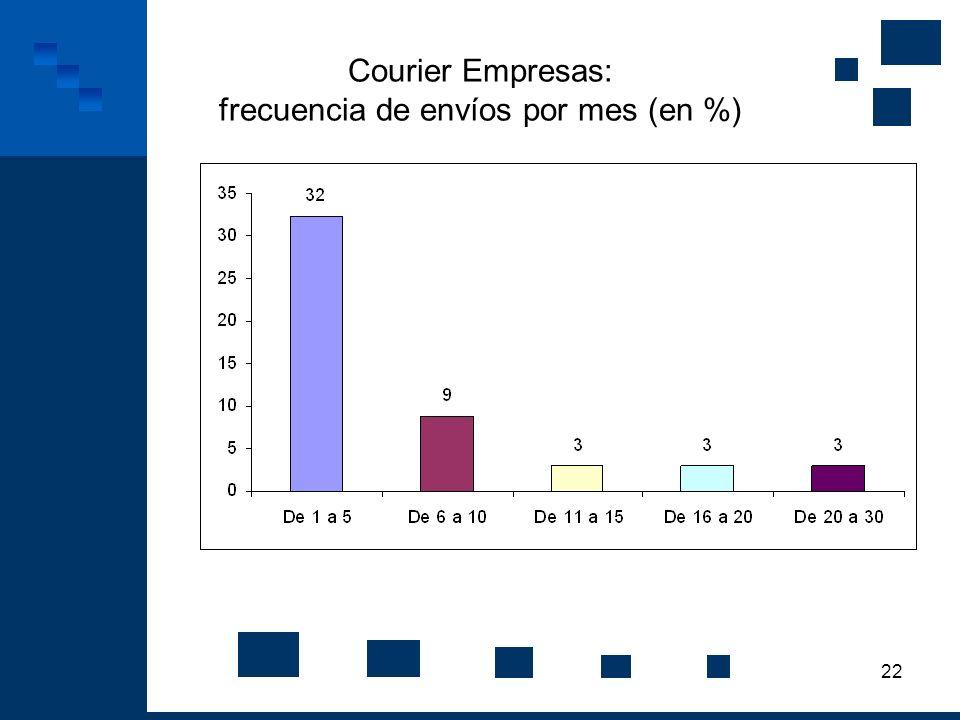 Courier Empresas: frecuencia de envíos por mes (en %)