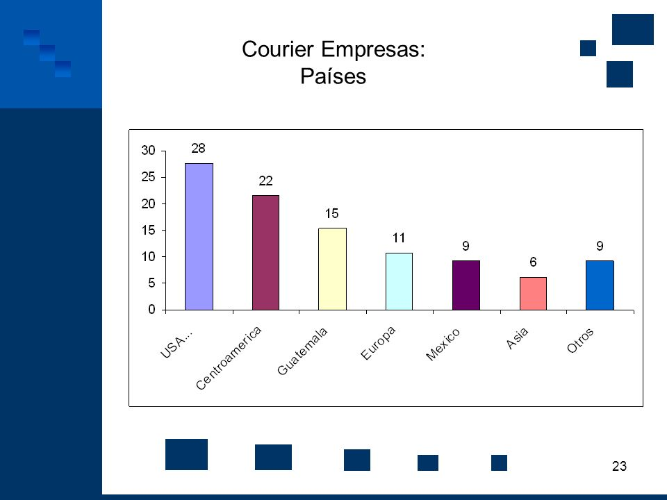 Courier Empresas: Países