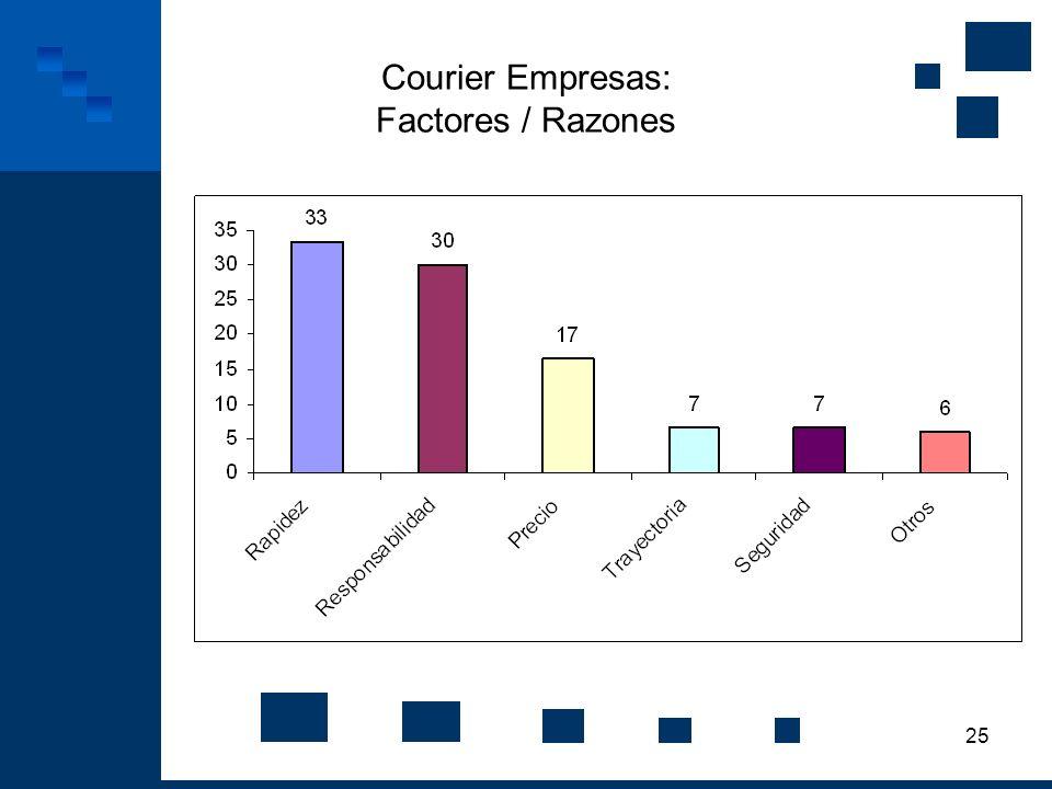 Courier Empresas: Factores / Razones