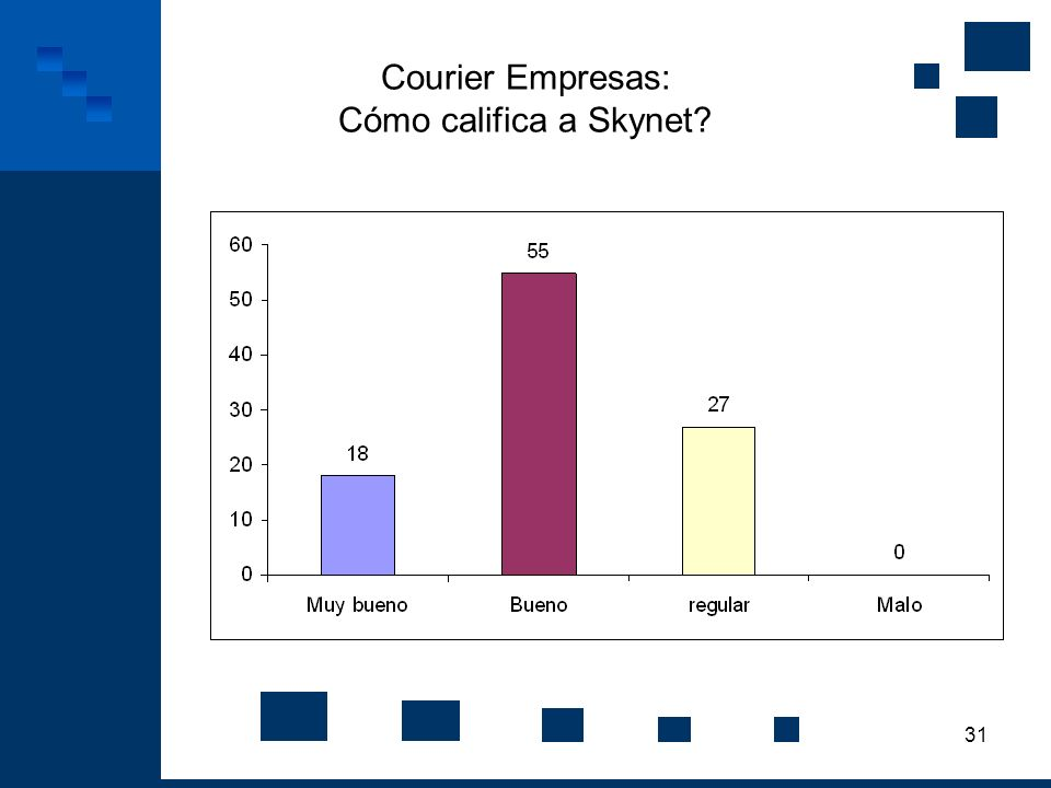 Courier Empresas: Cómo califica a Skynet