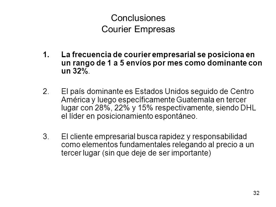 Conclusiones Courier Empresas