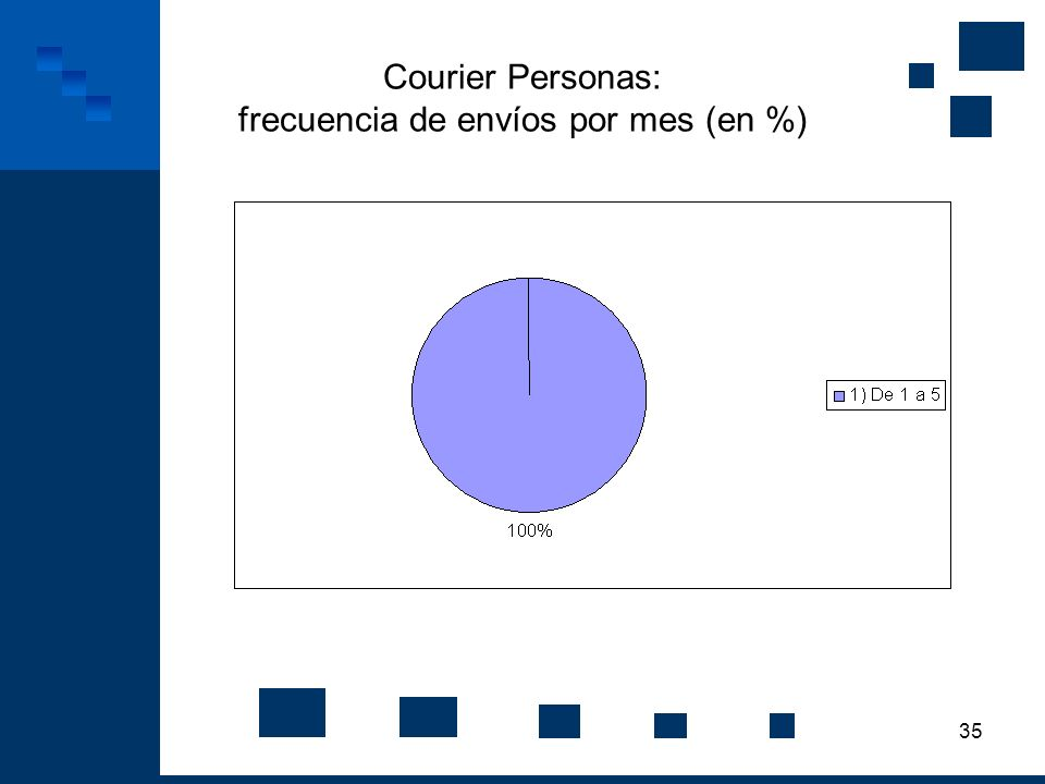 Courier Personas: frecuencia de envíos por mes (en %)