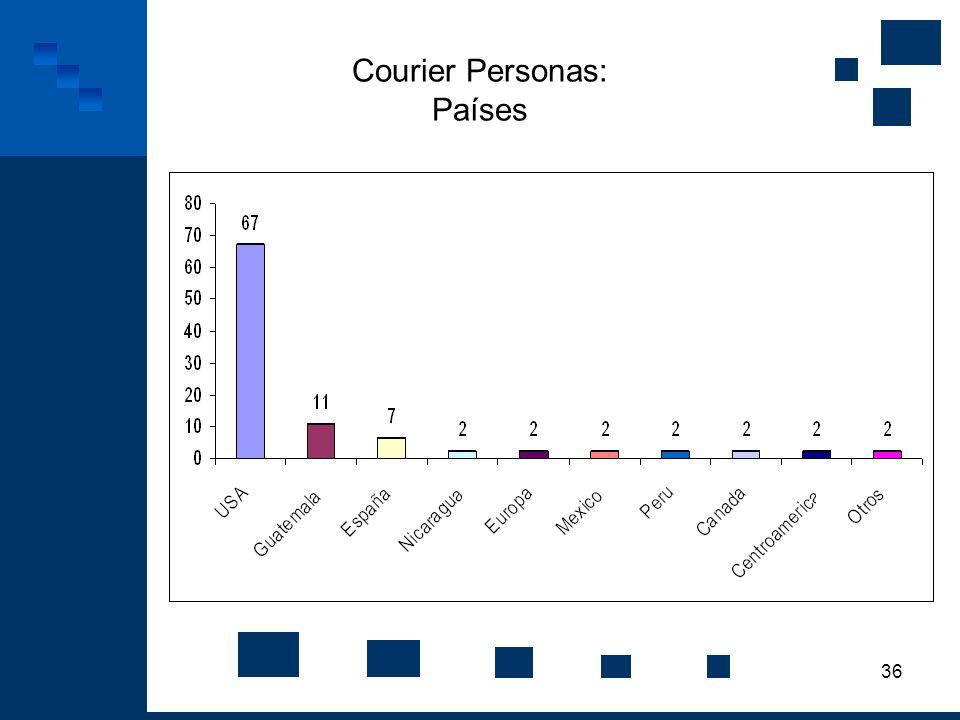 Courier Personas: Países
