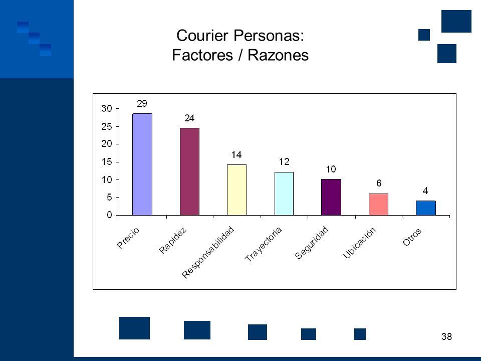 Courier Personas: Factores / Razones