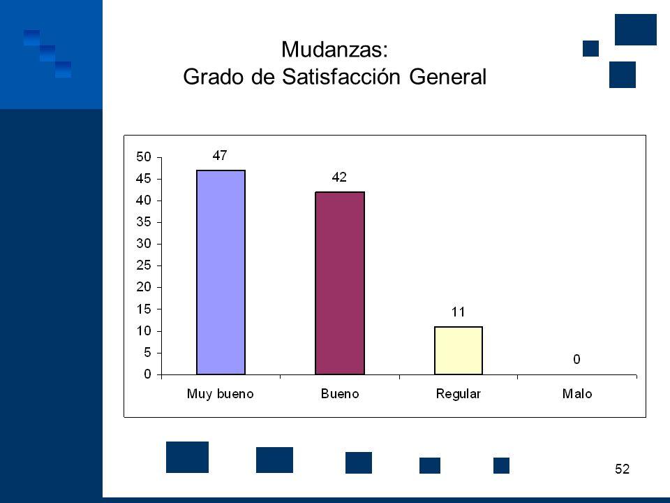 Mudanzas: Grado de Satisfacción General