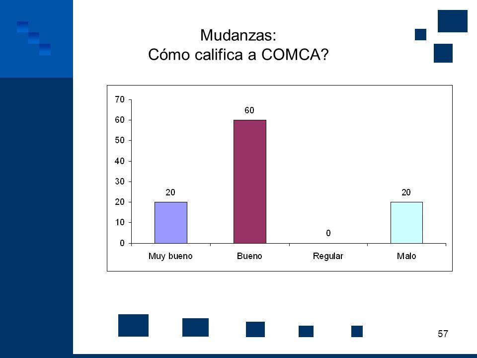 Mudanzas: Cómo califica a COMCA