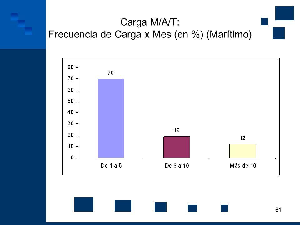 Carga M/A/T: Frecuencia de Carga x Mes (en %) (Marítimo)
