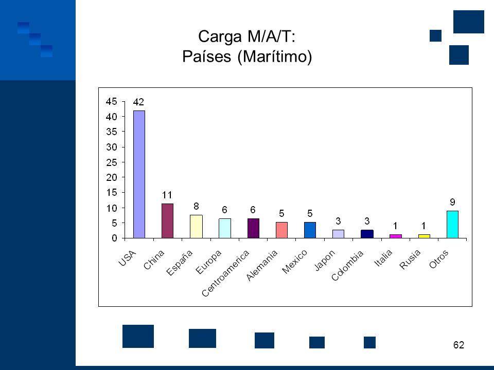 Carga M/A/T: Países (Marítimo)