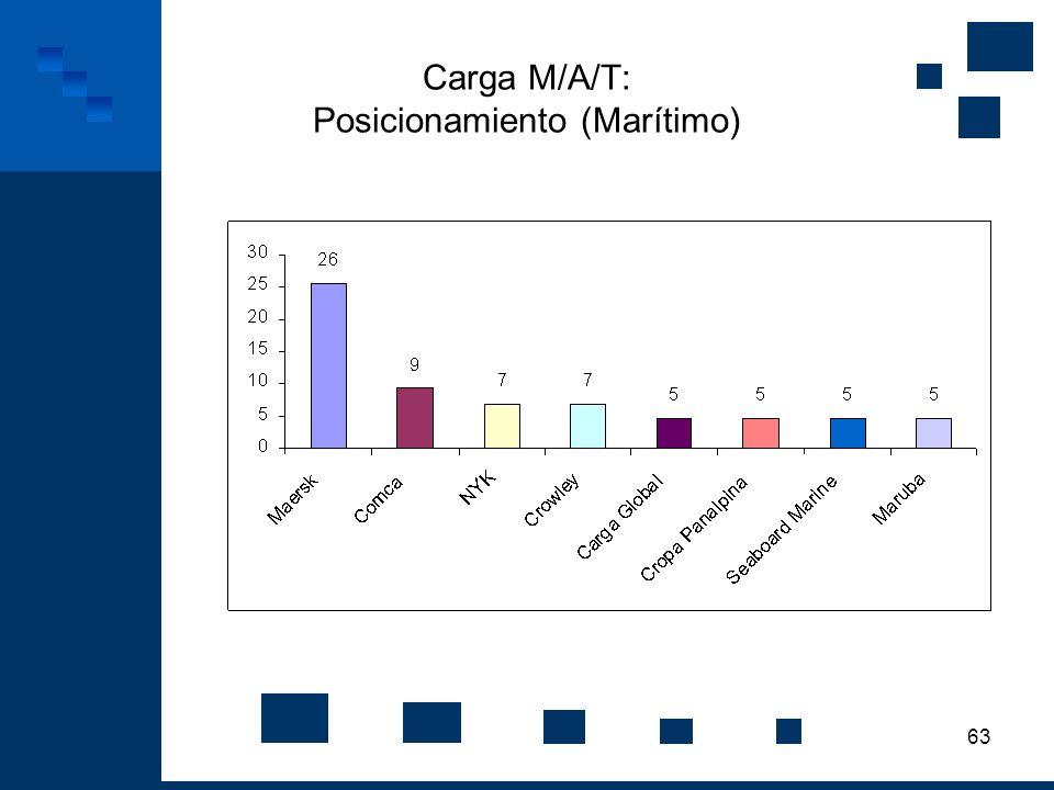 Carga M/A/T: Posicionamiento (Marítimo)