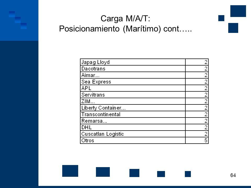 Carga M/A/T: Posicionamiento (Marítimo) cont…..