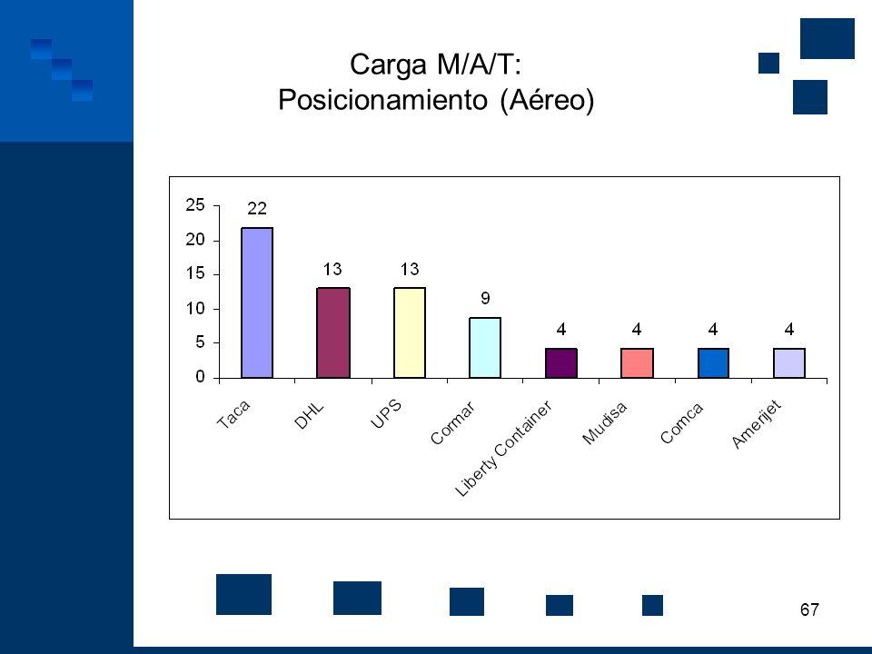 Carga M/A/T: Posicionamiento (Aéreo)