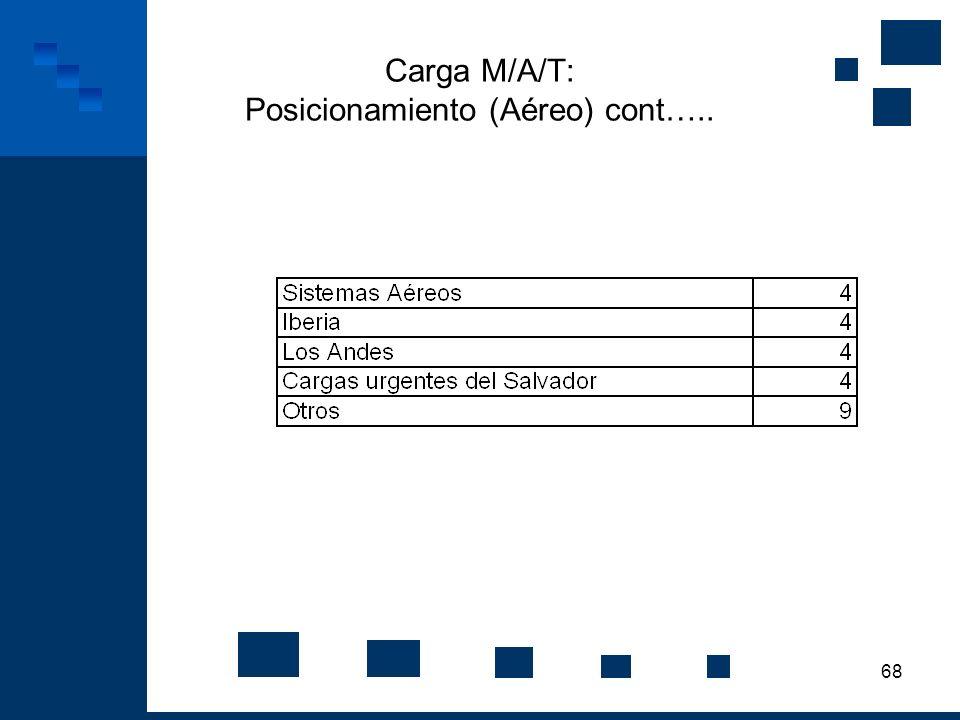 Carga M/A/T: Posicionamiento (Aéreo) cont…..