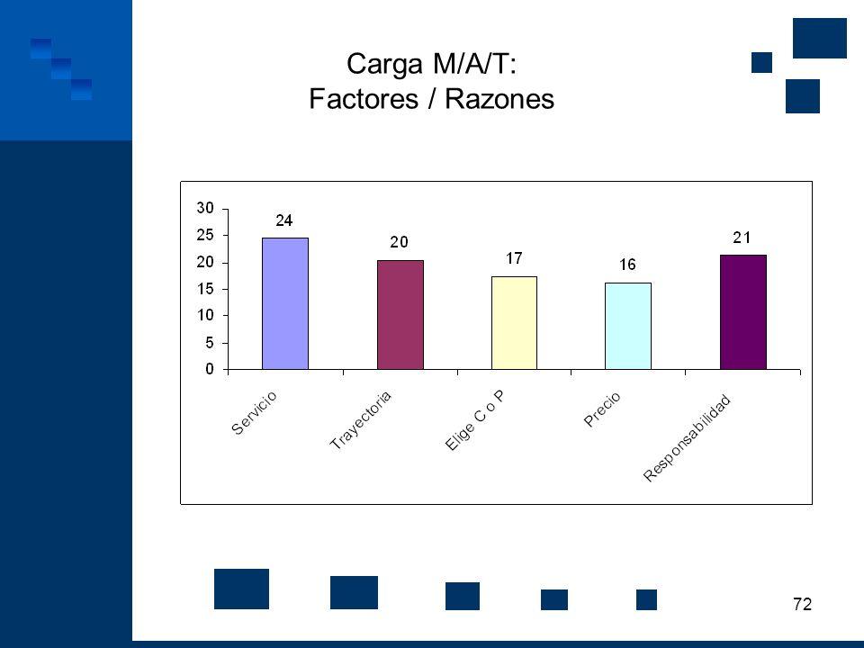 Carga M/A/T: Factores / Razones