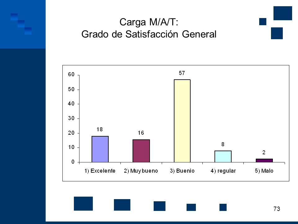Carga M/A/T: Grado de Satisfacción General