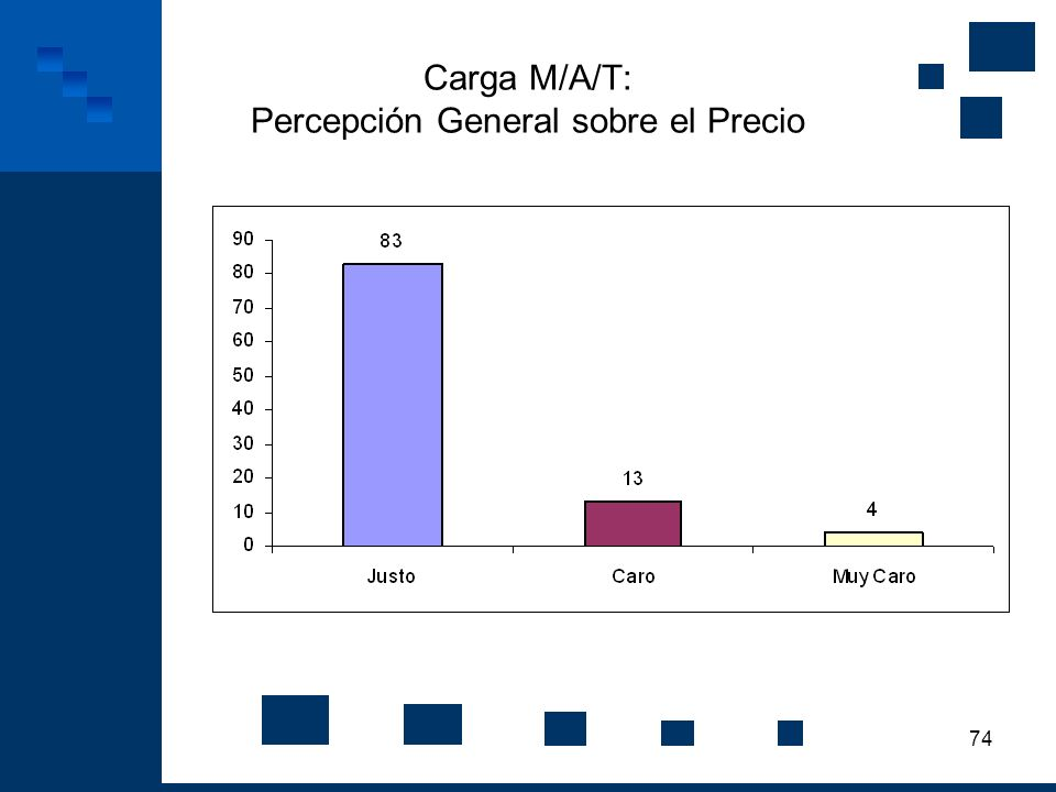 Carga M/A/T: Percepción General sobre el Precio