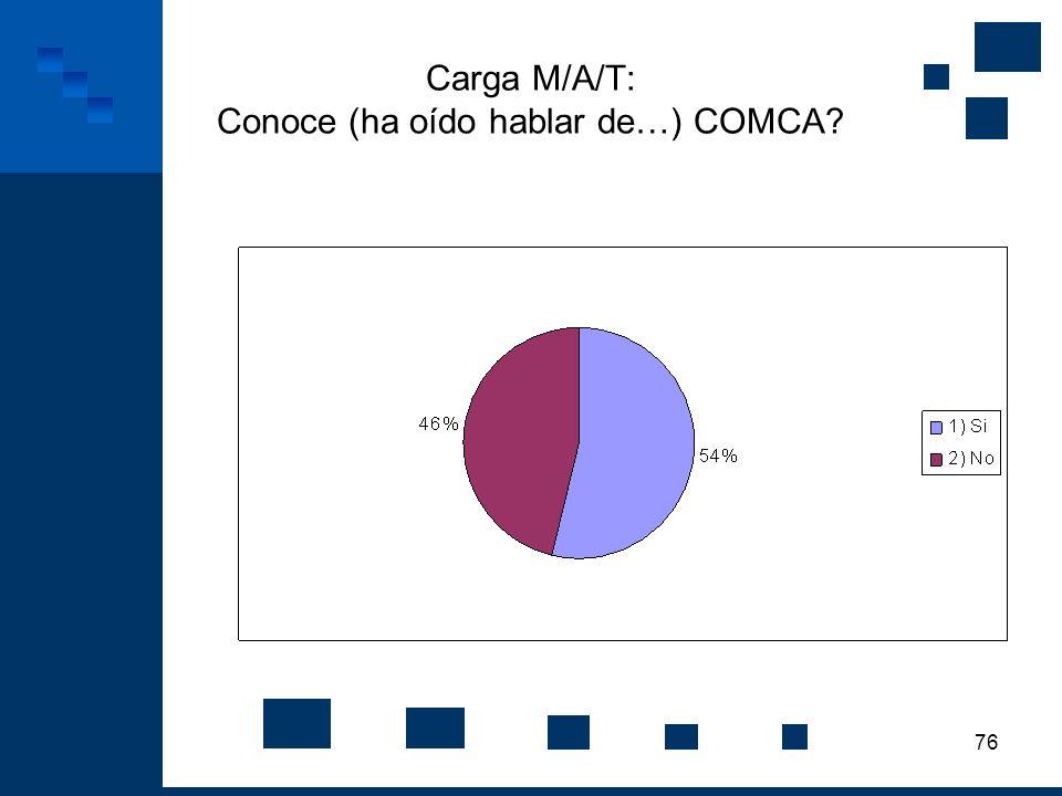 Carga M/A/T: Conoce (ha oído hablar de…) COMCA