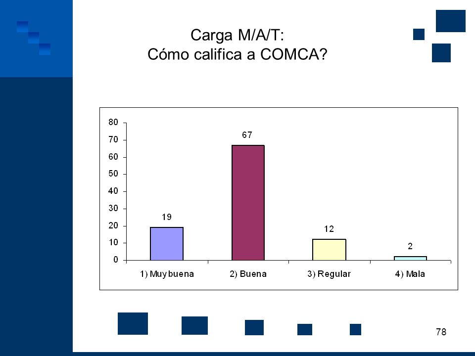 Carga M/A/T: Cómo califica a COMCA