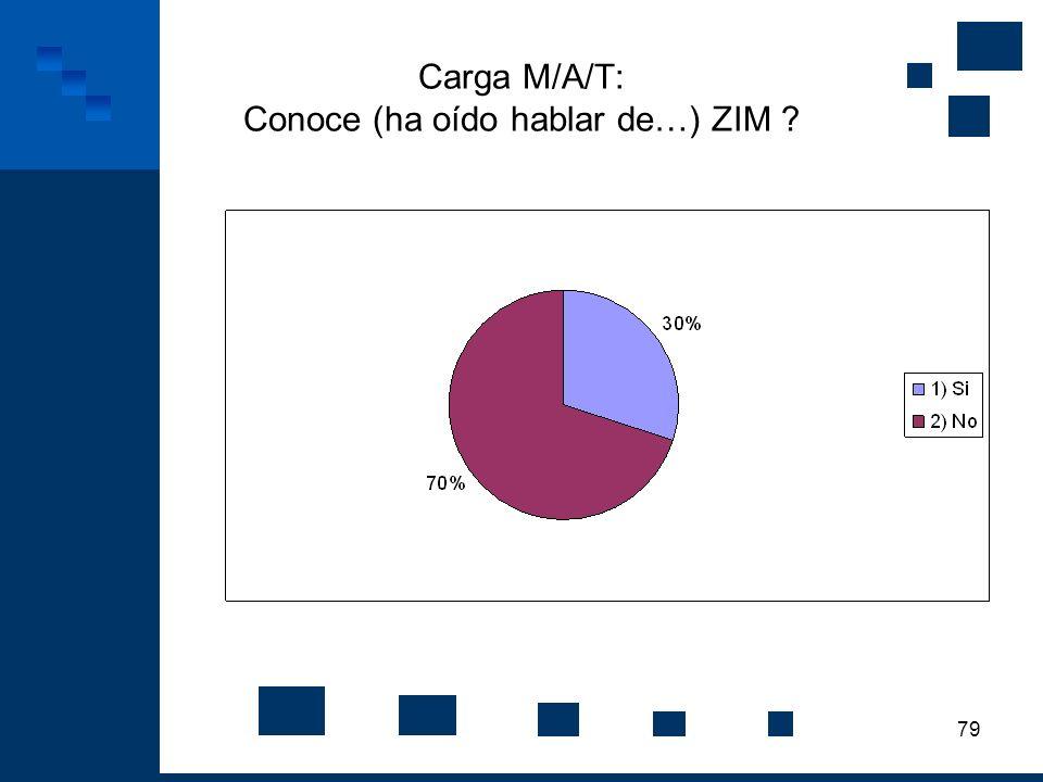 Carga M/A/T: Conoce (ha oído hablar de…) ZIM