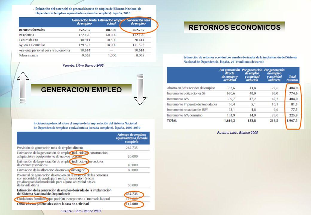 RETORNOS ECONOMICOS GENERACION EMPLEO