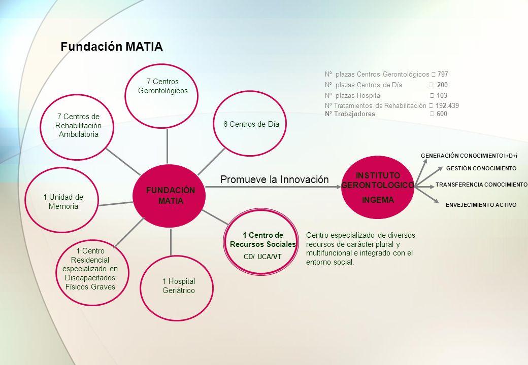 Fundación MATIA Promueve la Innovación INSTITUTO GERONTOLOGICO INGEMA
