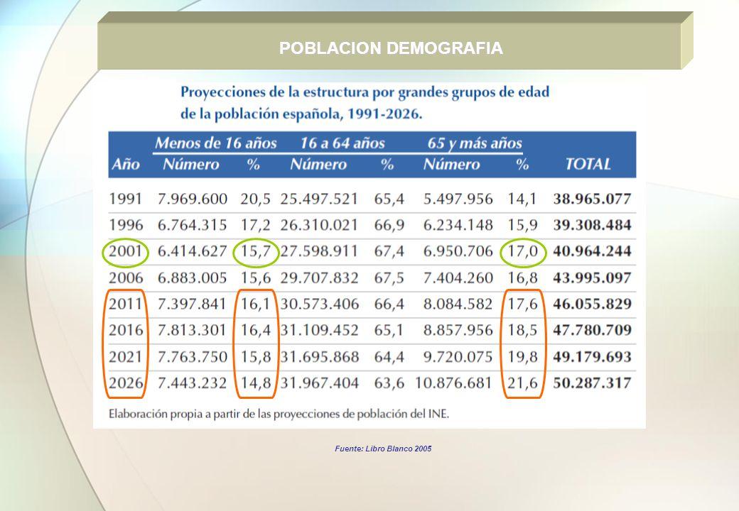 POBLACION DEMOGRAFIA Fuente: Libro Blanco 2005
