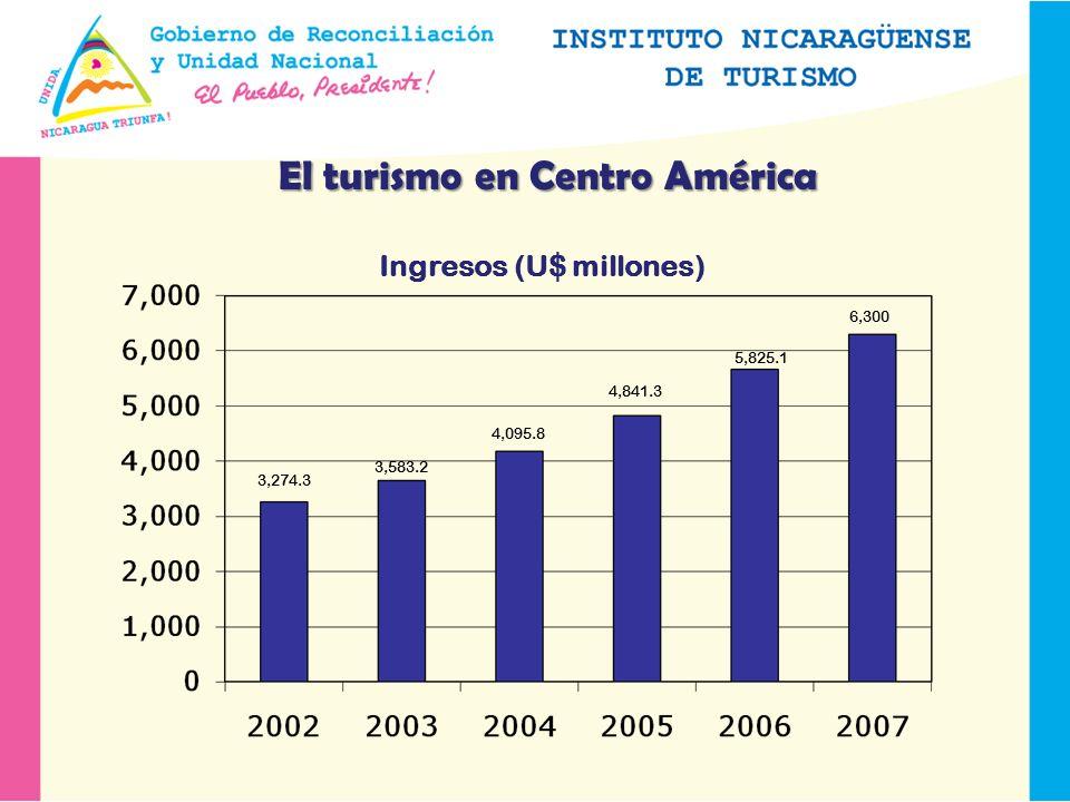 El turismo en Centro América